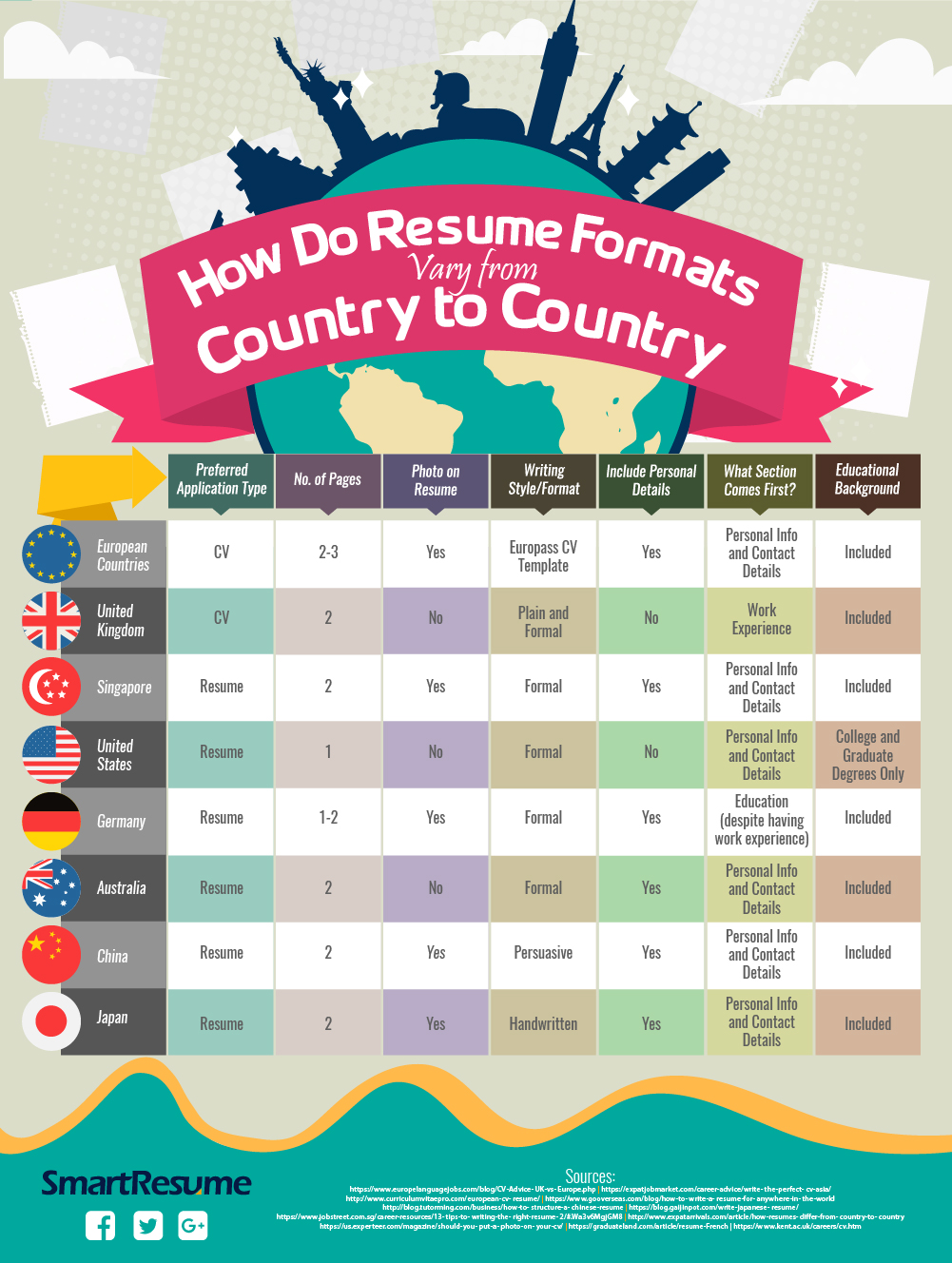 resume format in various countries
