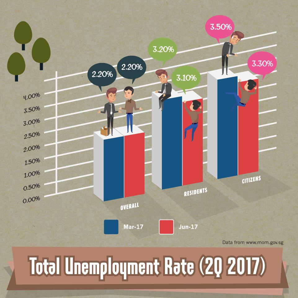 Total Unemployment Rate - 2Q-2017